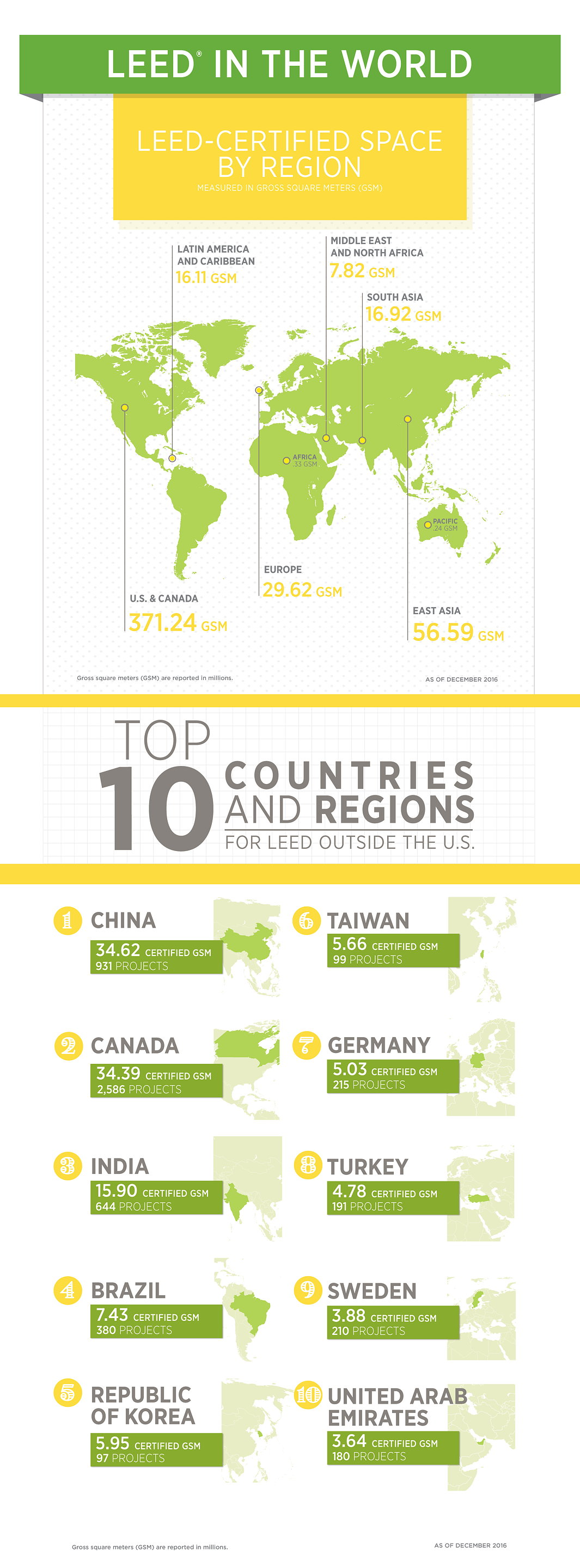 Top 10 Countries for LEED in 2016