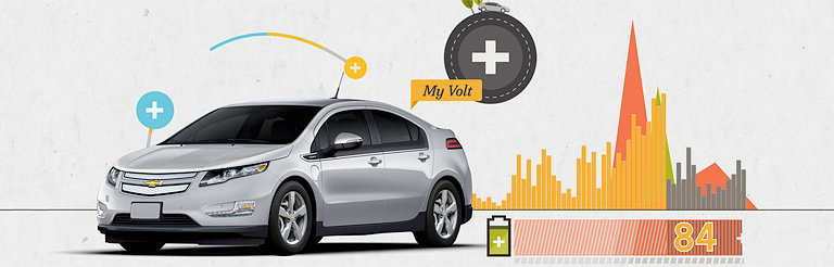 Commonwealth Creates New Online Campaign for Chevrolet Volt